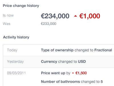 История изменения цен